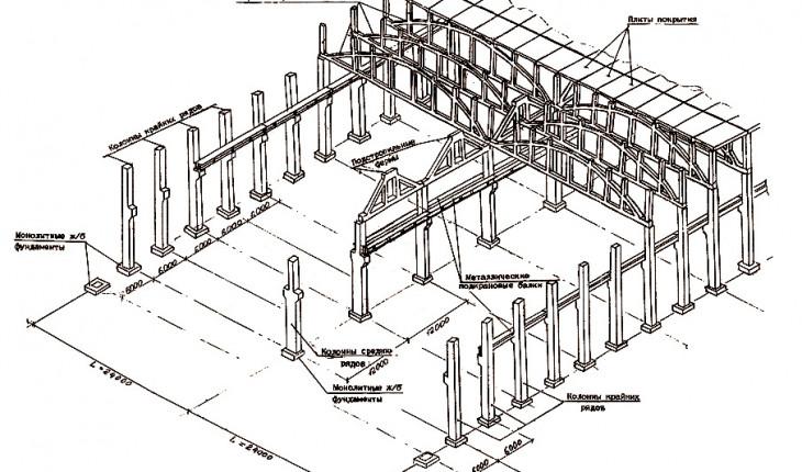 Унифицированные габаритные схемы емкостных сооружений