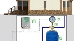 Порядок оформления подключения водопровода на участок